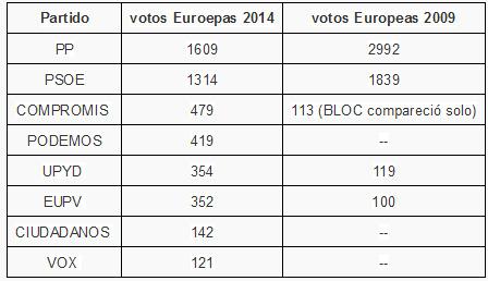 euroelectionsxabia